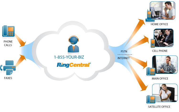 Cloud Phone - Hosted PBX - VoIP Office Phone System - Canada
